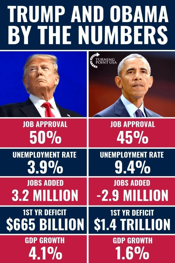 TRUMP AND OBAMA BY THE NUMBERS he JOB APPROVAL JOB APPROVAL 50% 45% UNEMPLOYMENT RATE UNEMPLOYMENT RATE 3.9% 4% JOBS ADDED JOBS ADDED 3.2 MILLION I 2.9 MILLION YR DEFICIT YR DEFICIT $665 BILLIONI $1.4 TRILLION GDP GROWTH GDP GROWTH 4.1% 1.6% meme