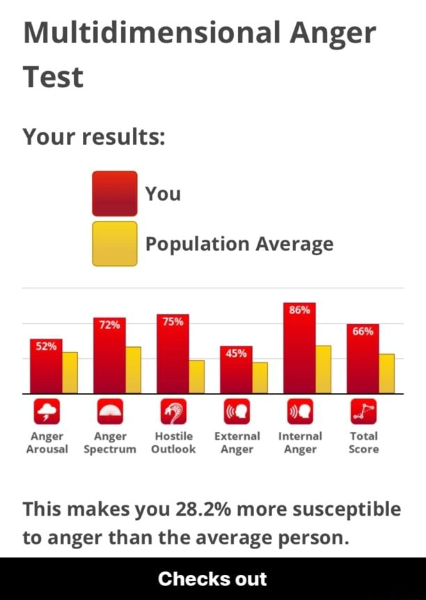 Multidimensional Anger Test Your results You Population Average 600900 SS Anger Anger Hostile External Internal Total Arousal Spectrum Outlook Anger Anger Score This makes you 28.2% more susceptible to anger than the average person. Checks out  Checks out meme
