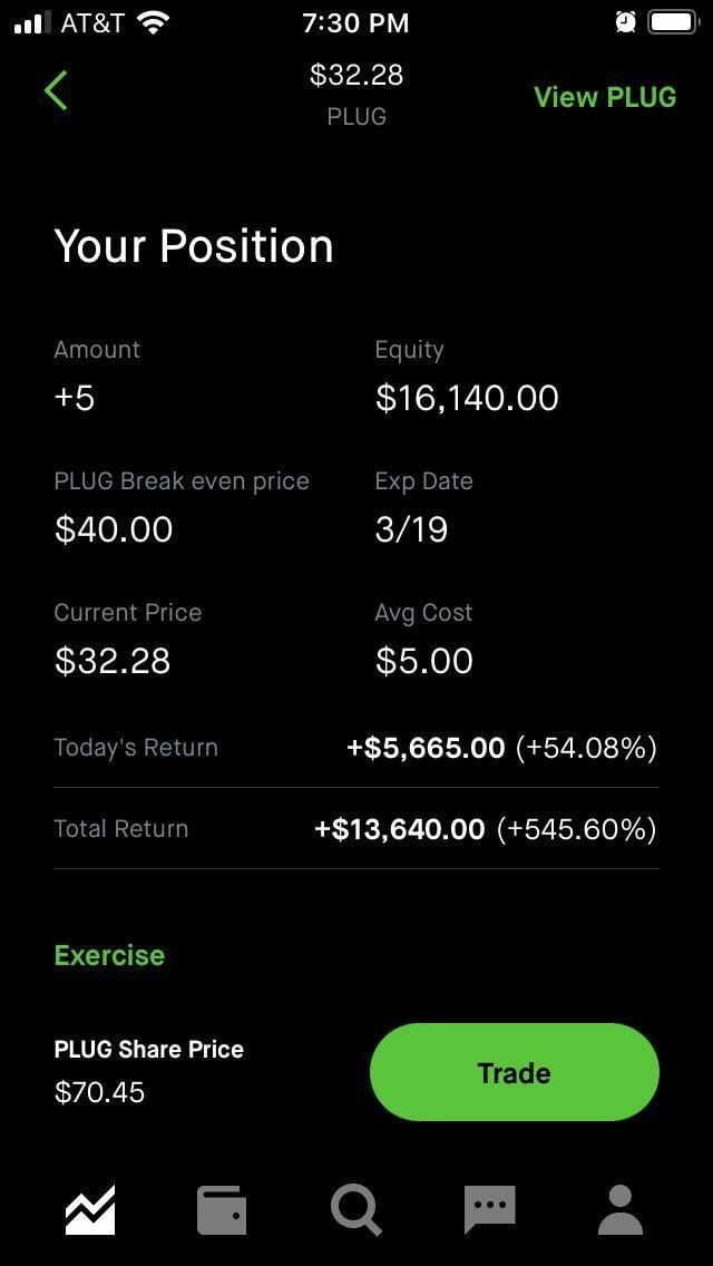 ATAT PM  $32.28 PLUG View PLUG Your Position Amount Equity 5 $16,140.00 PLUG Break even price Exp Date $40.00 Current Price Avg Cost $32.28 $5.00 Today's Return $5,665.00  54.08% Total Return $13,640.00  545.60% Exercise PLUG Share Price $70.45 race  and Q Fa memes