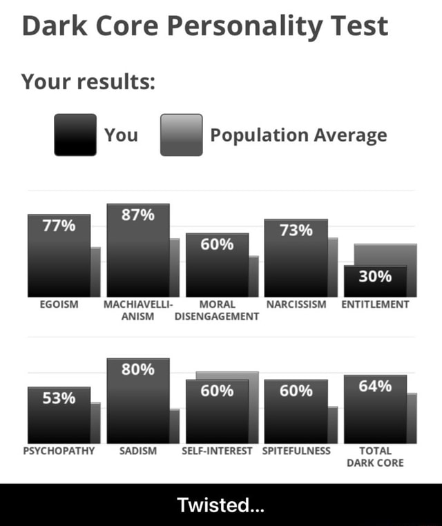 Dark Core Personality Test Your results I You I Population Average 73% 30% 60% EGOISM MACHIAVELLI MORAL NARCISSISM ENTITLEMENT ANISM DISENGAGEMENT 80% 60% 64% PSYCHOPATHY SADISM SELF INTEREST SPITEFULNESS TOTAL DARK CORE Twisted  Twisted memes