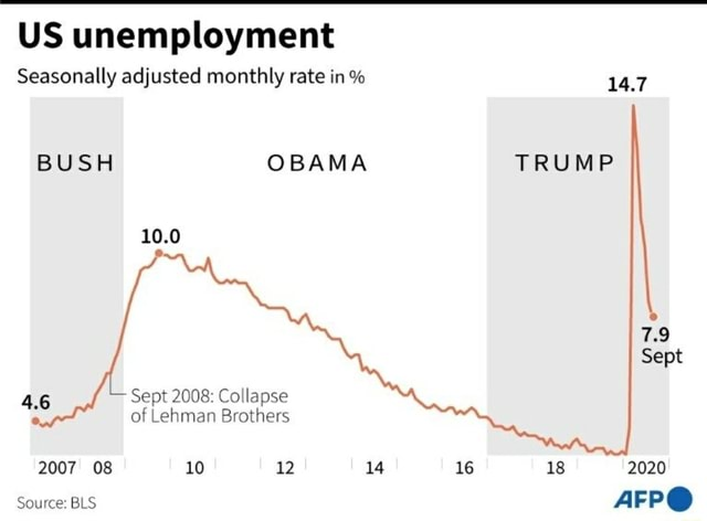 US unemployment Seasonally adjusted monthly rate in % 14.7 BUSH OBAMA TRUMP 7.9 Sept 10.0 4.6 Sept 2008 Collapse of Lehman Brothers 2007 08 10 12 14 16 18 2020 Source BLS AFP memes