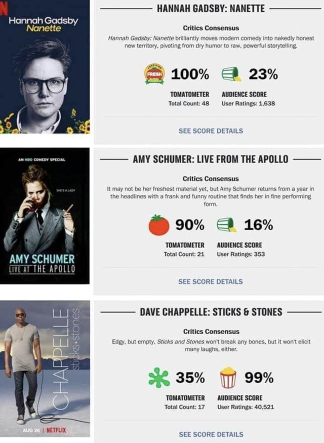 Hannah Gadsby COMEDY AMY SCHUMER VE AT THE APOLLO HANNAH GADSBY NANETTE Critics Consensus Hannah Gadsby Nanette brilliantly moves modern comedy into nakedly honest new territory, pivoting from dry humor to raw, powerful storytelling 100% 23% TOMATOMETER AUDIENCE SCORE Total Count 48 User Ratings 1,638 SEE SCORE DETAILS AMY SCHUMER LIVE FROM THE APOLLO Critics Consensus It may not be her freshest material yet, but Amy Schumer returns from a year in the headlines with a frank and funny routine that finds her in fine performing form 90% 16% TOMATOMETER AUDIENCE SCORE Total Count 21 User Ratings 353 SEE SCORE DETAILS DAVE CHAPPELLE STICKS and STONES Critics Consensus Edgy, but empty, Sticks and Stones won't break any bones, but it won't elicit many laughs, either. 35% 99% TOMATOMETER AUDIENCE
