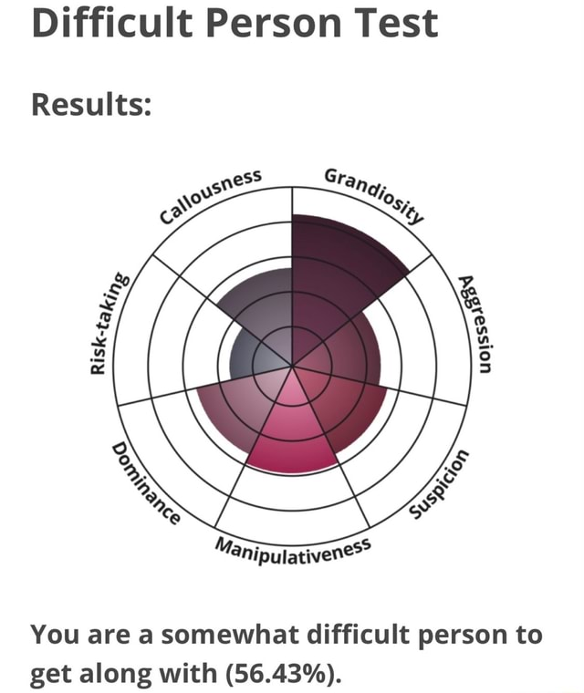 Difficult Person Test Results You are a somewhat difficult person to get along with 56.43% meme