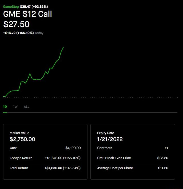 GameStop $38.47 92.83% GME $12 Call $27.50 $16.72 185.10% Today Market Value $2,750.00 Cost $1,120.00 Today's Return 81,672.00 155.10% Total Return 81,630.00 145.54% Expiry Date Contracts GME Break Even Price $23.20 Average Cost per Share $11.20 memes