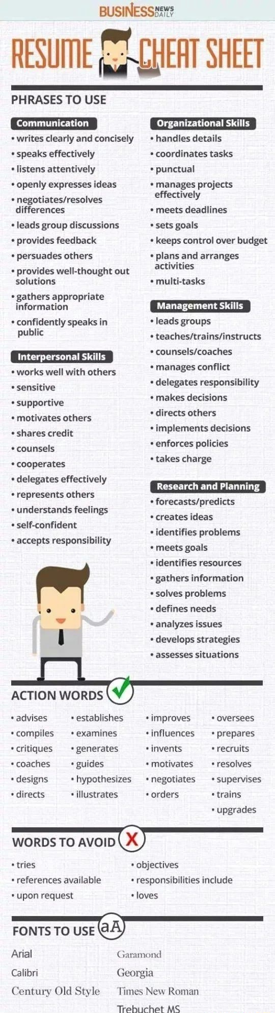 NEWS DAILY BUSINESS RESUME CHEAT SHEET PHRASES TO USE * writes clearly and concisely speaks effectively Organizational Skills handles details coordinates tasks listens attentively punctual * openly expresses ideas * manages projects effectively differences leads group discussions sets goals * provides feedback * persuades others provides well thought out solutions gathers appropriate information * confidently speaks in public iterpersonal SI works well with others * sensitive * supportive * motivates others shares credit * counsels * cooperates delegates effectively represents others * understands feelings self confident * accepts responsibility * meets deadlines * sets goals keeps control over budget * plans and arranges activities multi tasks Management Skills * leads groups * manages co