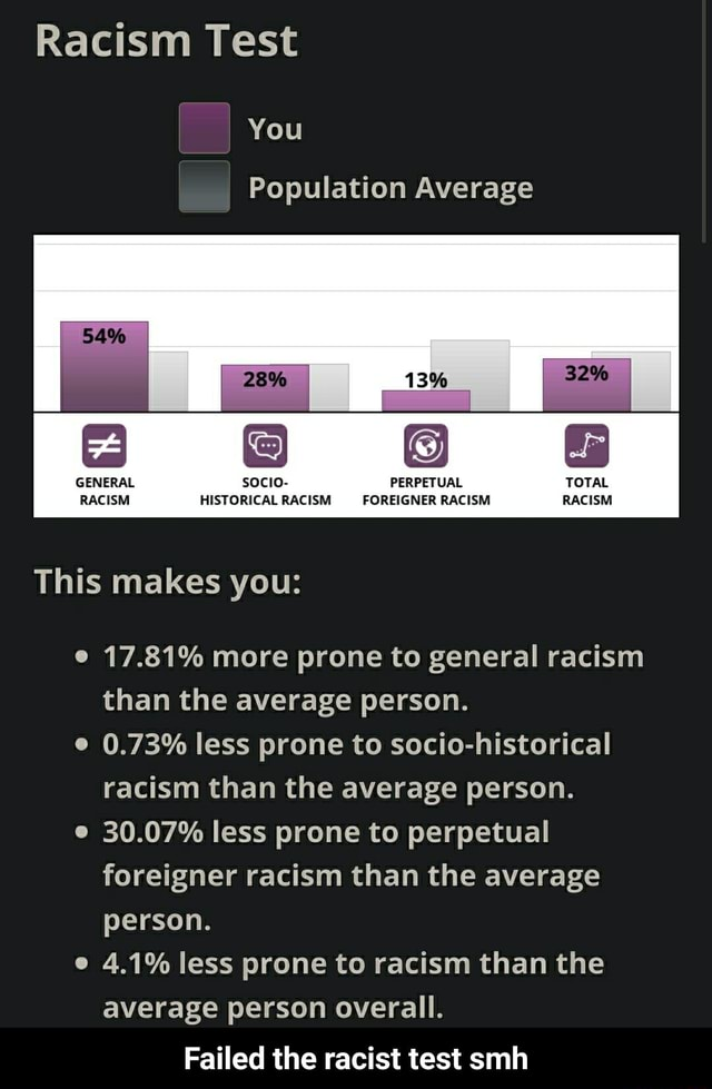 Racism Test You Population Average GENERAL sOcIo PERPETUAL TOTAL RACISM HISTORICAL RACISM FOREIGNER RACISM RACISM This makes you 17.81% more prone to general racism than the average person. 0.73% less prone to socio historical racism than the average person. 30.07% less prone to perpetual foreigner racism than the average person. e 4.1% less prone to racism than the average person overall. Failed the racist test smh  Failed the racist test smh memes