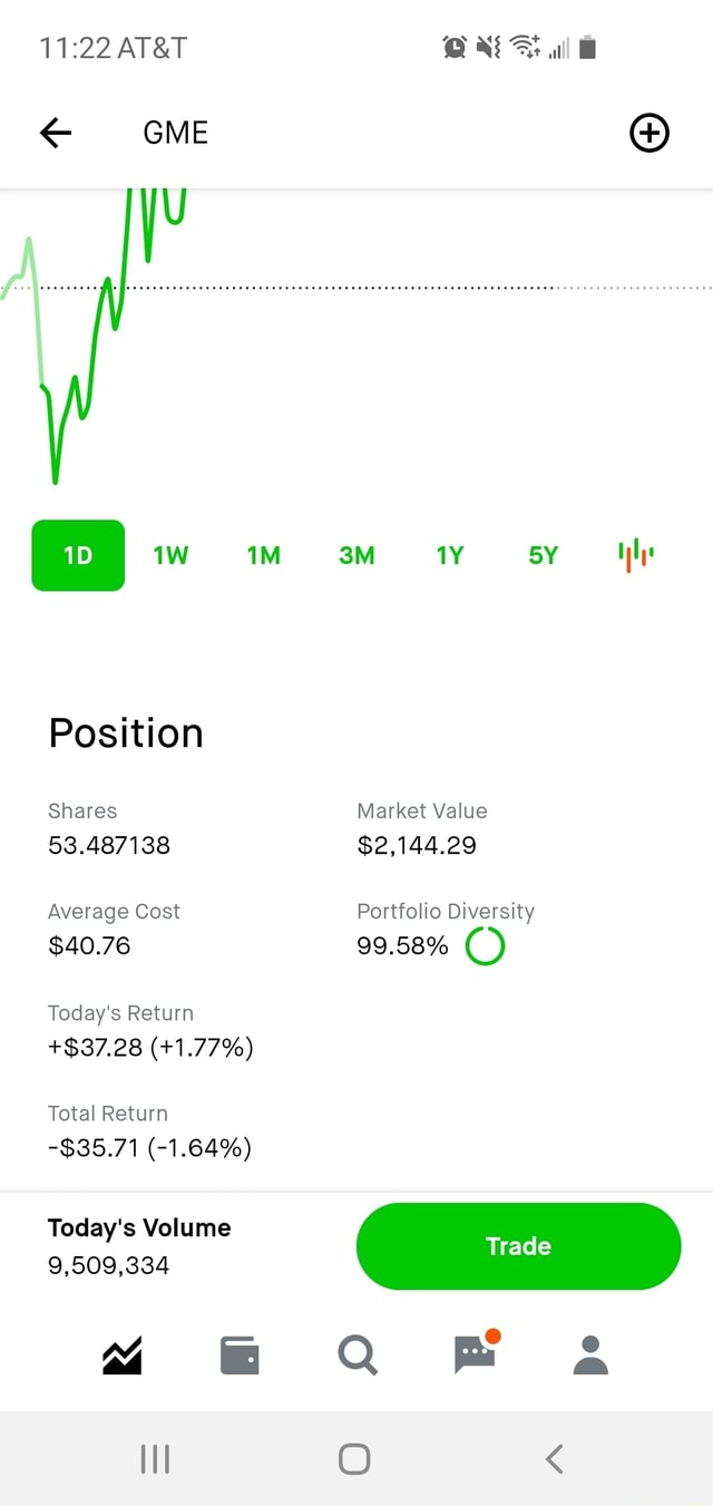 Position Shares 53.487138 Average Cost $40.76 Today's Return $37.28  1.77% Total Return $35.71  1.64% Today's Volume 9,509,334 all GME sy Market Value $2,144.29 Portfolio Diversity 99.58% Trade memes