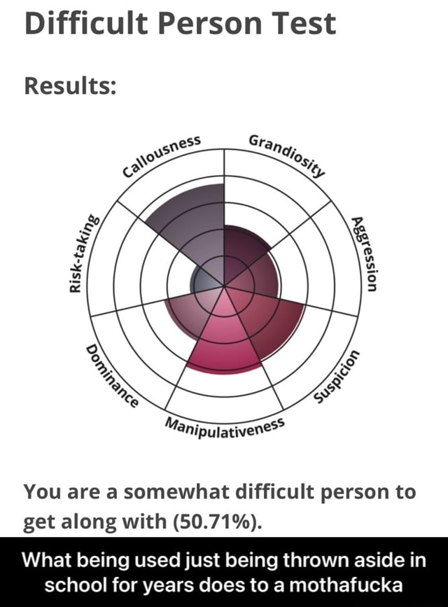 Difficult Person Test Results You are a somewhat difficult person to get along with 50.71%. What being used just being thrown aside in school for years does to a mothafucka What being used just being thrown aside in school for years does to a mothafucka meme