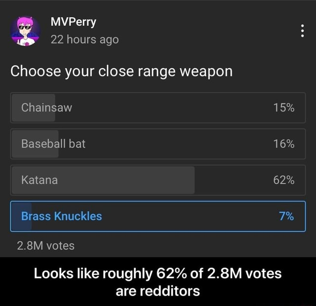 MVPerry 22 hours ago Choose your close range weapon Chainsaw 15% Baseball bat 16% Katana 62% Brass Knuckles 2.8M votes Looks like roughly 62% of 2.8M votes are redditors  Looks like roughly 62% of 2.8M votes are redditors memes