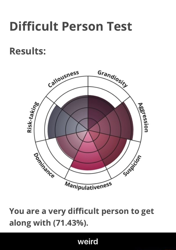 Difficult Person Test Results You are a very difficult person to get along with 71.43% . weird  weird memes