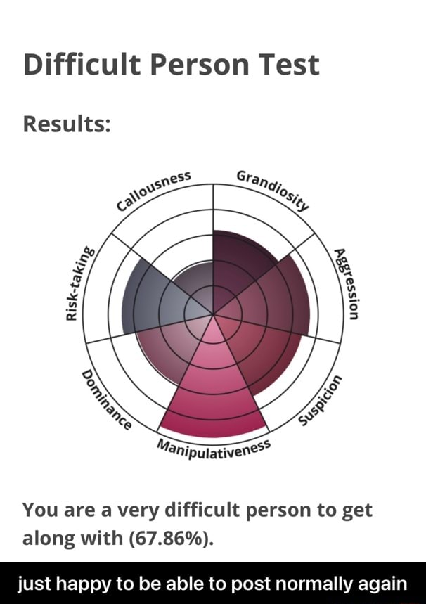 Difficult Person Test Results You are a very difficult person to get along with 67.86% . just happy to be able to post normally again  just happy to be able to post normally again meme