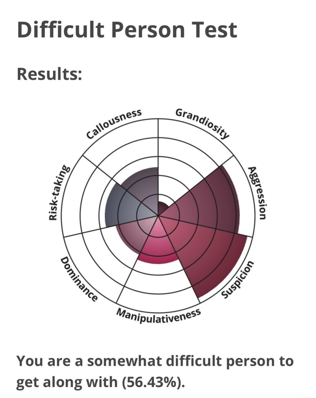 Difficult Person Test Results You are a somewhat difficult person to get along with 56.43% memes