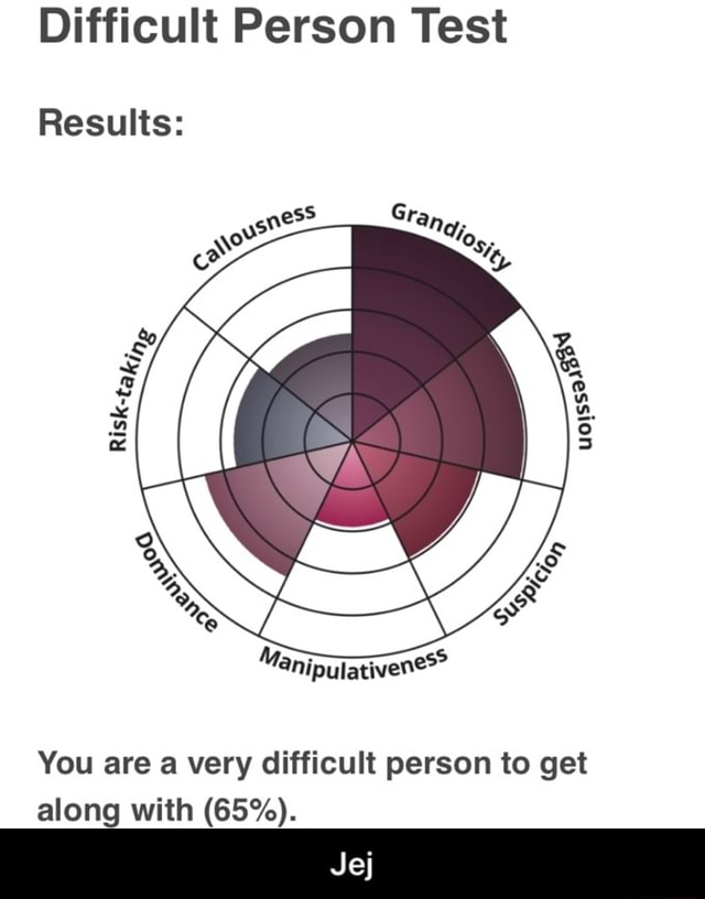 Difficult Person Test Results You are a very difficult person to get along with 65% . Jej  Jej memes