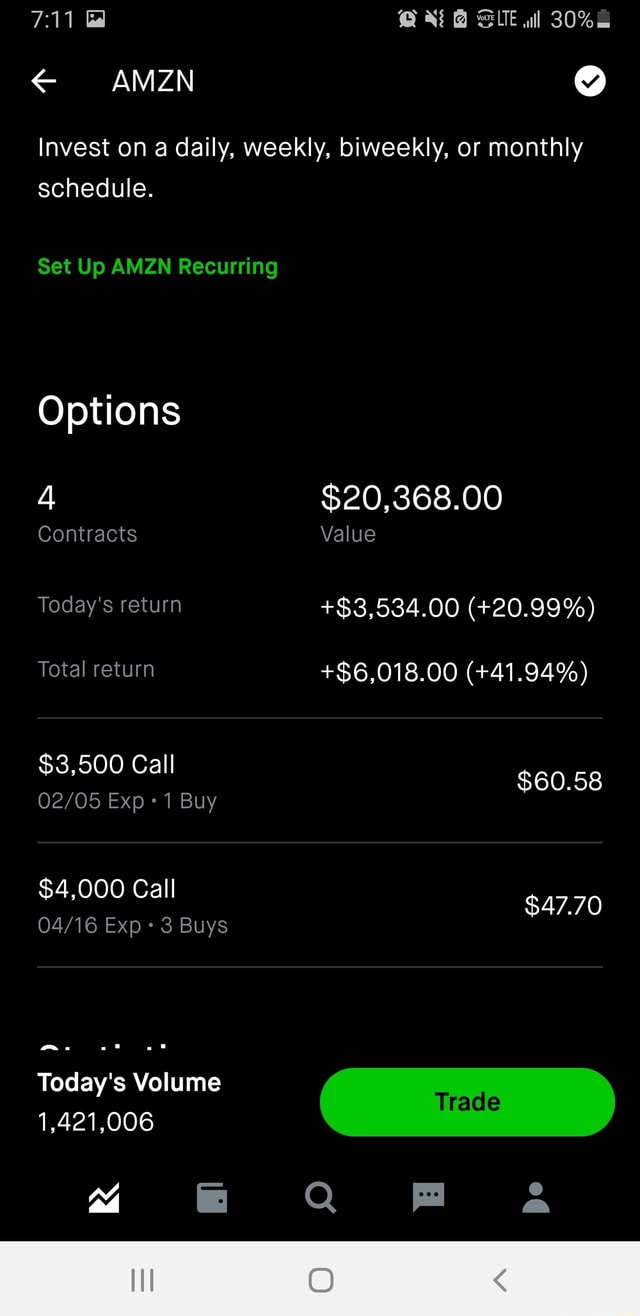 Gal  A SUE AMZN Invest on a daily, weekly, biweekly, or monthly schedule. Set Up AMZN Recurring Options 4 $20,368.00 Contracts Value Today's return $3,534.00  20.99% Total return $6,018.00  41.94% $3,500 Call $60.58 Exp 1 Buy $4,000 Call $47.70 Exp 3 Buys Today's Volume 1,421,006 Trace QQ FF a memes