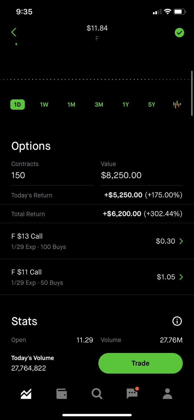 11.84 Options Contracts Value 150 $8,250.00 Today's Return $5,250.00 175.00% Total Return $6,200.00 302.44% F $13 Call $0.30 29 Exp 100 Buys F $11 Call $1.05 29 Exp 50 Buys Stats Open 11.29 Volume 27.76M Today's Volume Trad 27,764,822 meme