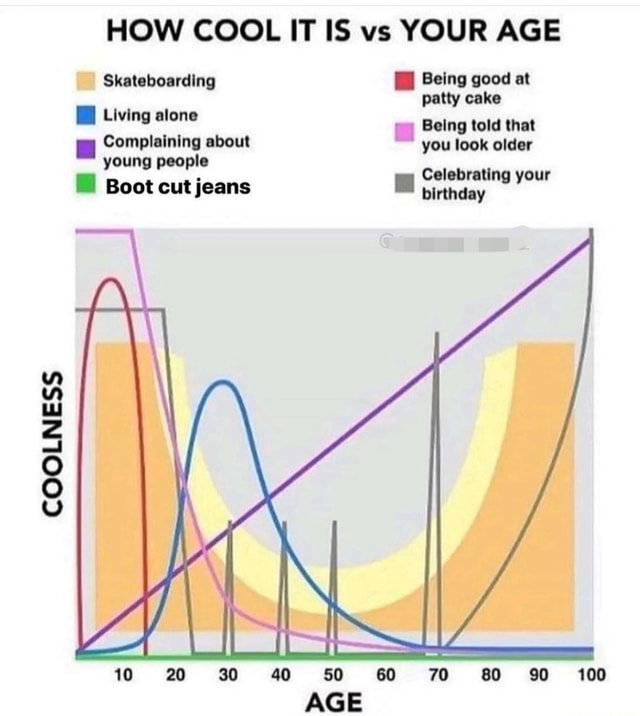 COOLNESS HOW COOL IT IS vs YOUR AGE Skateboarding Being good at patty cake Living alone ol Being told that Complaining about you look older young people Celebrating your birthday Boot cut jeans 10 20 30 40 50 60 70 80 90 100 AGE meme