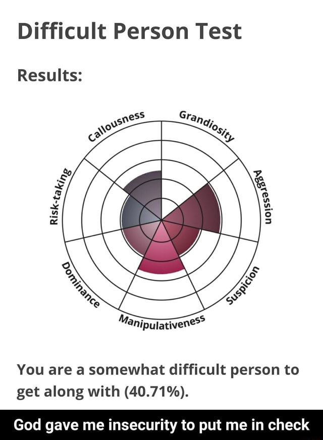 Difficult Person Test Results You are a somewhat difficult person to get along with 40.71%. God gave me insecurity to put me in check God gave me insecurity to put me in check memes