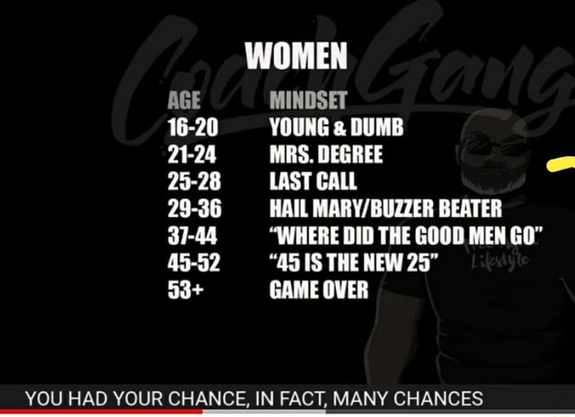 WOMEN AGE MINDSET 16 20 YOUNG DUMB 21 24 MRS. DEGREE 25 28 LAST CALL 29 36 HAIL BEATER 37 44 WHERE DID THE GOOD MEN GO 45 52 AS IS THE NEW 25 53 GAME OVER YOU HAD YOUR CHANCE, IN FACT, MANY CHANCES memes