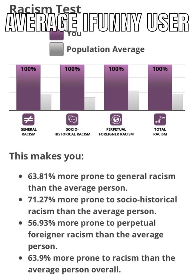 AVERIGEIRUNTIAUSER Population Average GENERAL socio PERPETUAL TOTAL RACISM HISTORICAL RACISM FOREIGNER RACISM RACISM This makes you 63.81% more prone to general racism than the average person. 71.27% more prone to socio historical racism than the average person. e 56.93% more prone to perpetual foreigner racism than the average person. 63.9% more prone to racism than the average person overall memes