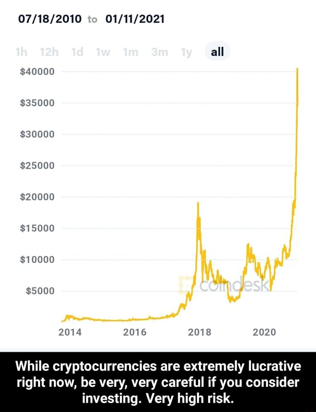 All $40000 $35000 $30000 $25000 $20000 $15000 $10000 $5000 2014 2016 While cryptocurrencies are extremely lucrative right now, be very, very careful if you consider investing. Very high risk. While cryptocurrencies are extremely lucrative right now, be very, very careful if you consider investing. Very high risk memes