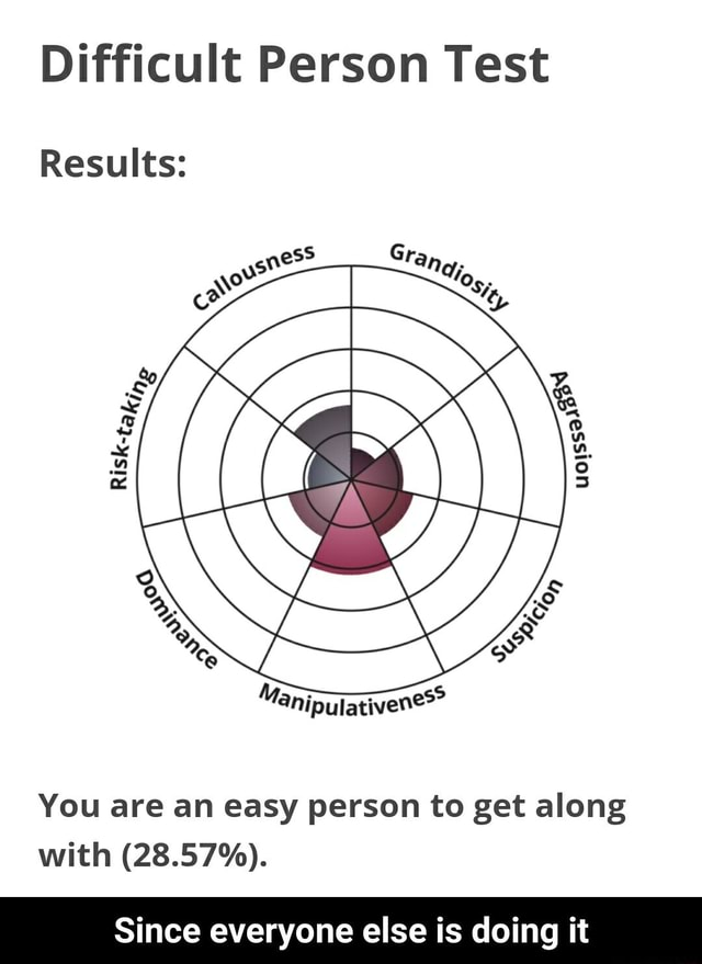 Difficult Person Test Results You are an easy person to get along with 28.57%. Since everyone else is doing it Since everyone else is doing it meme