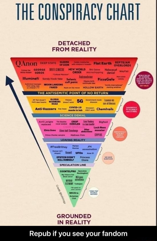 THE CONSPIRACY CHART DETACHED FROM REALITY QaAnon SCIENCE DENIAL REALITY SPECULATION LINE. GROUNDED IN REALITY Repub if you see your fandom Repub if you see your fandom memes