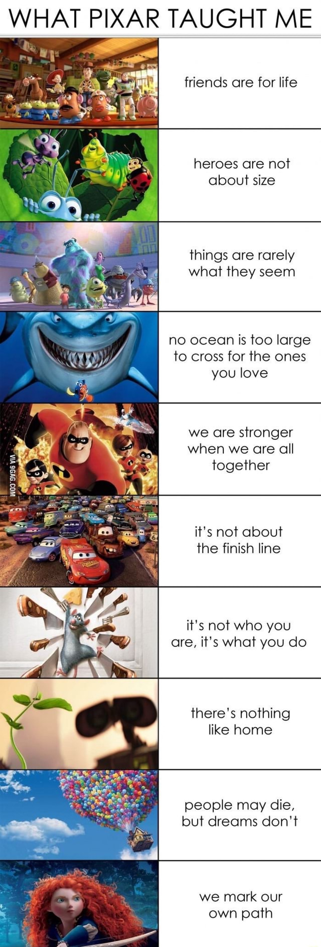 WHAT PIXAR TAUGHT ME friends are for life heroes are not about size things are rarely what they seem no ocean is too large to cross for the ones you love Cad we are stronger when we are all together it's not about the finish line it's not who you are, it's what you do BS there's nothing like home people may die, but dreams do not we mark our own path memes
