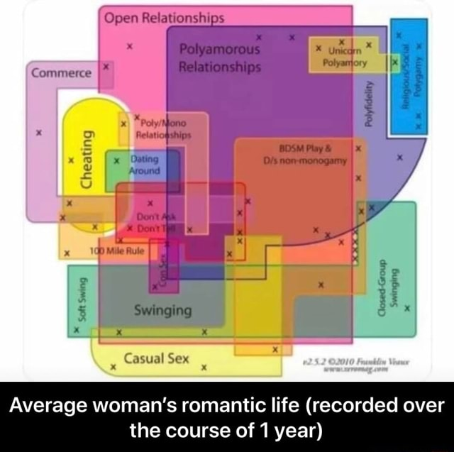 Open Polyamorous Relationships Commerce Cheaung Around Swinging Casual Sex Average woman's romantic life recorded over the course of year  Average woman's romantic life recorded over the course of 1 year meme