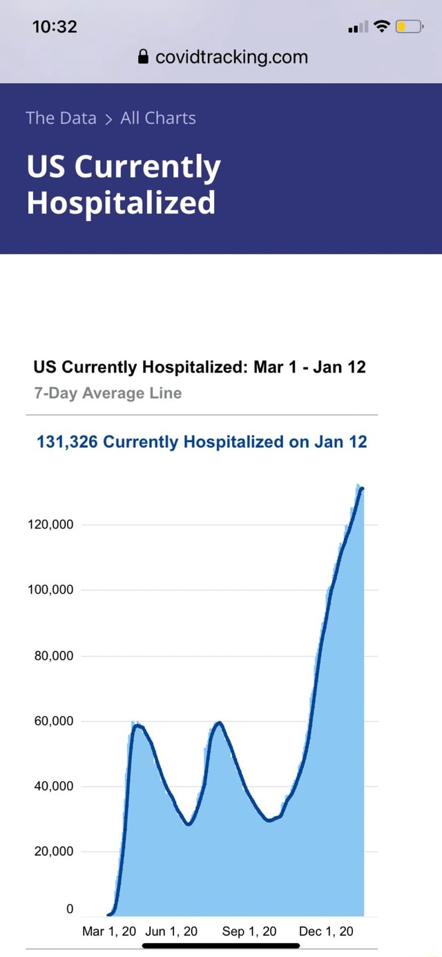 All The Data All Charts US Currently Hospitalized US Currently Hospitalized Mar 1 Jan 12 Day Average Line 131,326 Currently Hospitalized on Jan 12 120,000 100,000 80,000 60,000 40,000 20,000 Mar 1, 20 Jun 1, 20 Sep 1, 20 Dec 1, 20 meme