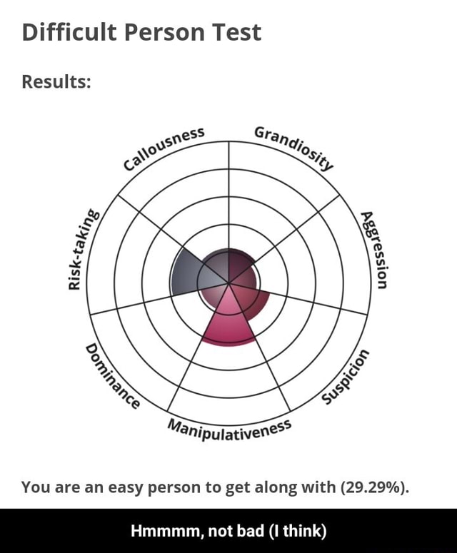 Difficult Person Test Results You are an easy person to get along with 29.29%. Hmmmm, not bad I think Hmmmm, not bad I think meme