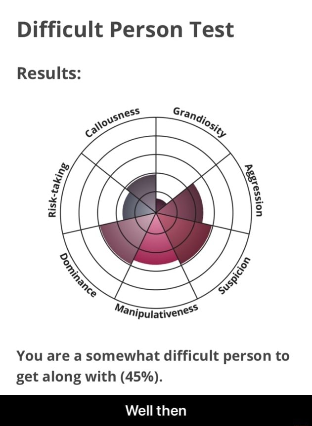Difficult Person Test Results You are a somewhat difficult person to get along with 45%. Well then Well then memes