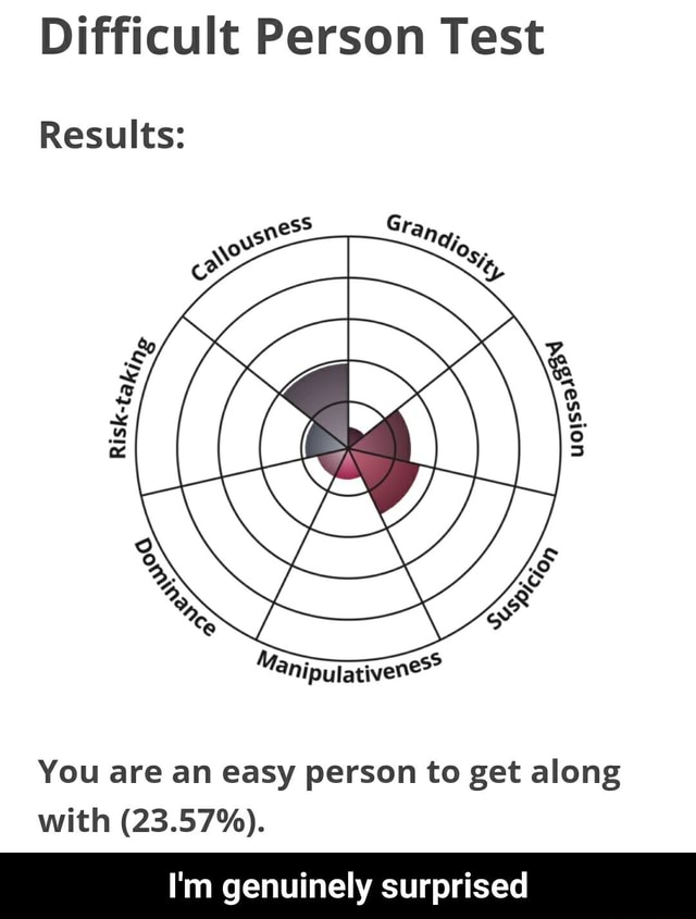 Difficult Person Test Results You are an easy person to get along with 23.57%. I'm genuinely surprised I'm genuinely surprised memes