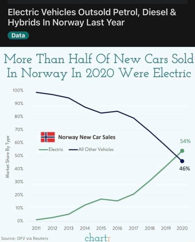 Electric Vehicles Outsold Petrol, Diesel and Hybrids In Norway Last Year Data More Than Half Of New Cars Sold In Norway In 2020 Were Electric Norway New Car Sales Share Type Other 2020 46% memes