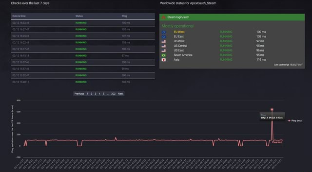 Checks over the last 7 days Worldwide status for ApexOauth Steam RUNNING 100 ms Mostly operational EU West RUNNING 102 ms EU West RUNNING 100 ms ING RUNNING 107 ms EU East RUNNING 108 ms RUNNING 103 ms  US Central RUNNING 95ms RUNNING 100 ms US East RUNNING 96 ms RUNNING 97 ms s South America RUNNING 95ms o Asia RUNNING 119 ms RUNNING 100 ms Last updated  GMT RUNNING 99ms RUNNING 100 ms RUNNING 106 ms Previous 1 2 3 4 5 202 Next 800 200 Ba Ping 640ms Ping ms 400 3 Ping ms 200 Bo FPF EF SS PS memes