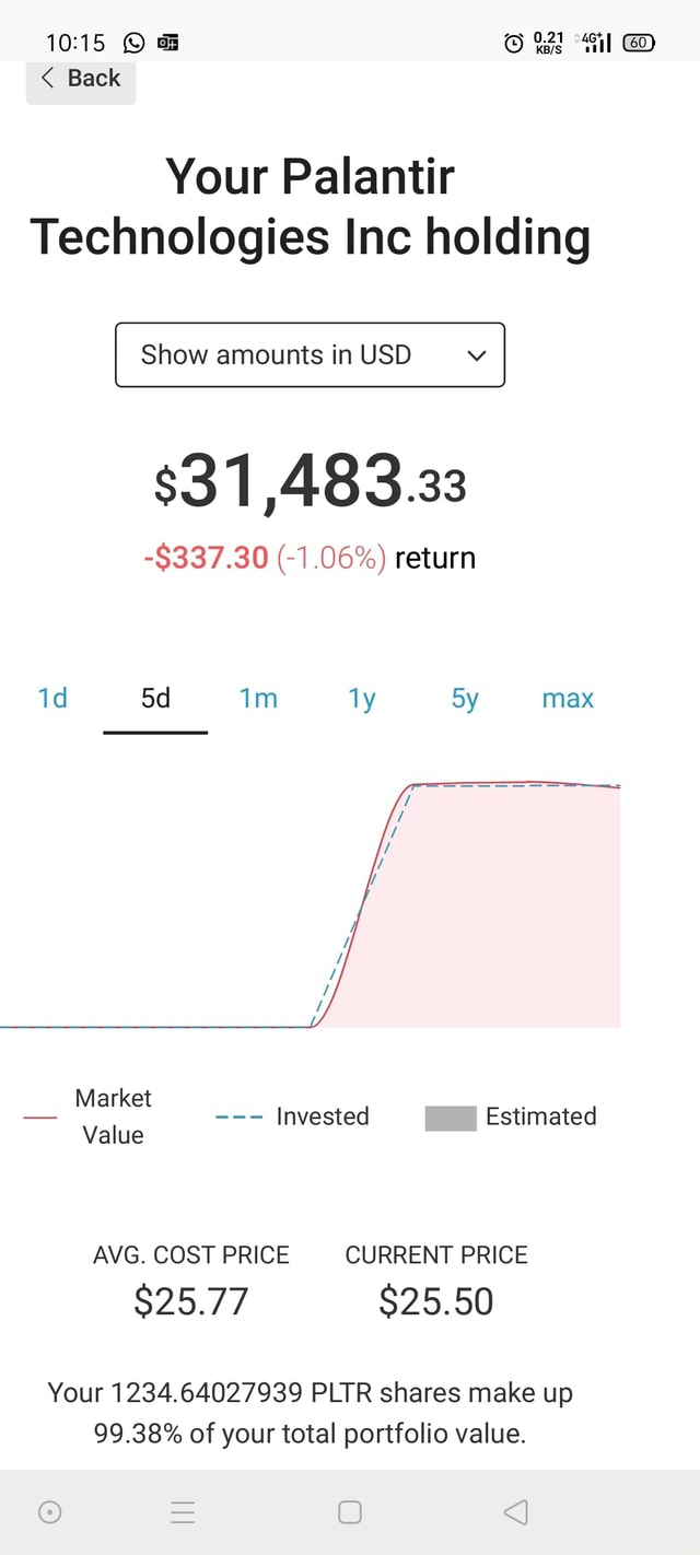 Il Back Your Palantir Technologies Inc holding Show amounts in USD $31,483.33 $337.30 1.06% return Im ly max Market Invested Estimated Value AVG. COST PRICE CURRENT PRICE $25.77 Your 1234.64027939 PLTR shares make up 99.38% of your total portfolio value memes