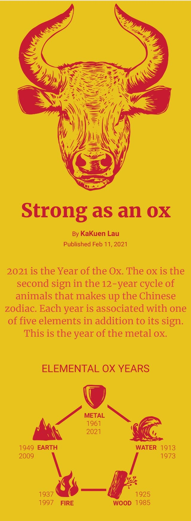 Strong as an OX By KaKuen Lau Published Feb 11, 2021 2021 is the Year of the Ox. The ox is the second sign in the year cycle of animals that makes up the Chinese zodiac. Each year is associated with one of five elements in addition to its sign. This is the year of the metal ox. ELEMENTAL OX YEARS METAL 2021 1949 EARTH WATER 1913 2009   1973 1937 1925 1997 FIRE WOOD 1985 memes
