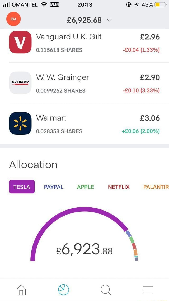 OMANTEL Vanguard U.K. Gilt 0.115618 SHARES W. W. Grainger 0.0099262 SHARES Walmart 0.028358 SHARES Allocation TESLA PAYPAL APPLE 1.33% 3.33% 2.00% NETFLIX PALANTIR II meme