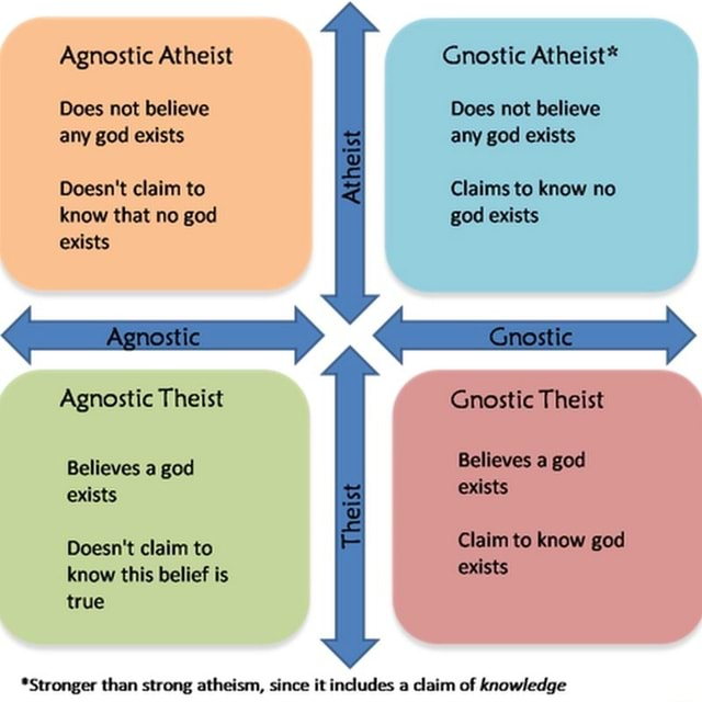 Agnostic Atheist Does not believe any god exists Doesn't claim to know that no god exists Gnostic Atheist* Does not believe any god exists Claims to know no god exists Atheist Agnostic Gnostic Agnostic Theist Believes a god exists Doesn't claim to know this belief is true Gnostic Theist Believes a god exists Theist Claim to know god exists *Stronger than strong atheism, since it includes a claim of knowledge memes