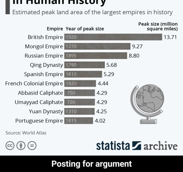 Estimated peak land area of the largest empires in history Peak size million Empire Year of peak size square miles British Empire 192 13.71 Mongol Empire 1270 9.27 Russian Empire 1895 8.80 Qing Dynasty 1780 5.68 Spanish Empire 1810 5.29 French Colonial Empire 1920 4.44 Abbasid Caliphate I 4.29 Umayyad Caliphate 720 4.29 Yuan Dynasty 1310 4.25 Portuguese Empire 181 4.02 Source World Atlas OOO Statista % archive Posting for argument Posting for argument meme