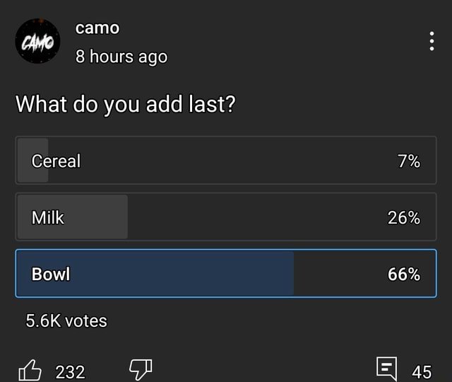 Camo an 8 hours ago What do you add last Cereal 7% Milk 26% I Bowl 66% 5.6K votes 5 232 45 memes