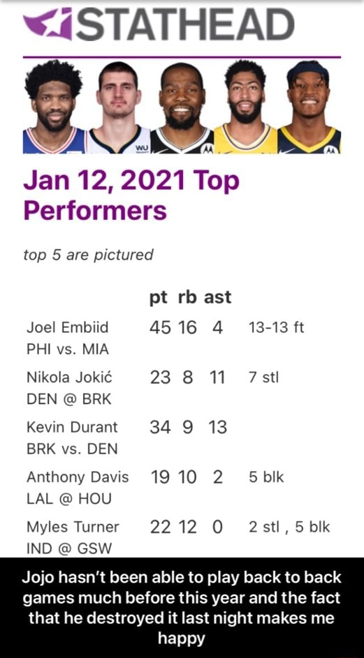 ASTATHEAD BSA Jan 12, 2021 Top Performers top 5 are pictured pt rb ast Joel Embud 4516 13 13 ft PHI vs. MIA Nikola Jokic 23 8 11 stl DEN BRK Kevin Durant 34 9 13 BRK vs. DEN Anthony Davis 1910 SS bik LAL HOU Myles Turner 2212 2stl, 5 blk IND Jojo hasn't been able to play back to back games much before this year and the fact that he destroyed it last night makes me happy Jojo hasn't been able to play back to back games much before this year and the fact that he destroyed it last night makes me happy memes