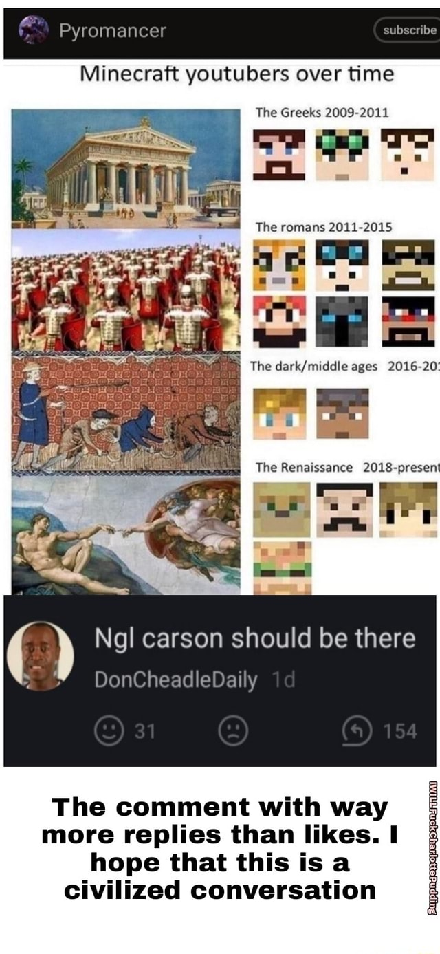 Pyromancer Minecraft youtubers over time subserlbe The Greeks 2009 2011 romans The ages 2016 20 The Renaissance 2018 present Ngl carson should be there DonCheadleDaily The comment with way more replies than likes. hope that this is a civilized conversation meme