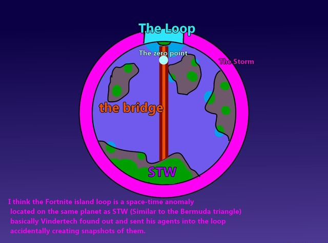 Line Storm I think the Fortnite island loop is a space time anomaly located on the same planet as STW Similar to the Bermuda triangle basically Vindertech found out and sent his agents into the loop accidentally creating snapshots of them memes