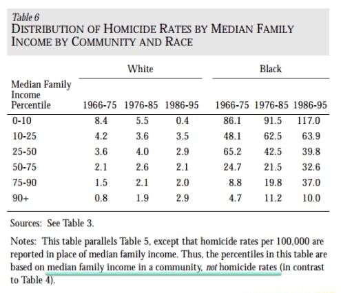 Table 6 DISTRIBUTION OF HOMICIDE RATES BY MEDIAN FAMILY INCOME BY COMMUNITY AND RACE Median Family Income Percentile 0 10 10 25 25 50 50 75 75 90 90 Sources See Table 3. 42 3.6 15 08 White 36 40 19 1966 75 1976 85 1986 95 04 35 29 20 29 86.1 48.1 65.2 24.7 as ar Black 62.5 42.5 215 19.8 12 1966 75 1976 85 1986 95 as 117.0 as 39.8 32.6 37.0 10.0 Notes This table parallels Table 5, except that homicide rates per 100,000 are reported in place of median family income. Thi the percentiles in this table are based on median family income in a community, not homicide rates in contrast to Table 4 memes