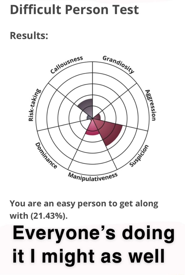 Difficult Person Test Results You are an easy person to get along with 21.43% . Everyone's doing it I might as well memes