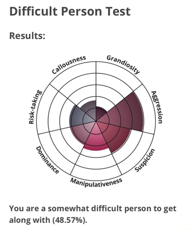 Difficult Person Test Results You are a somewhat difficult person to get along with 48.57% memes