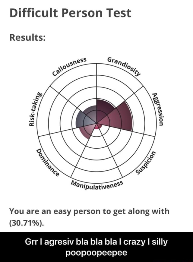 Difficult Person Test Results You are an easy person to get along with 30.71% . Grr agresiv bla bla bla crazy I silly poopoopeepee  Grr I agresiv bla bla bla I crazy I silly poopoopeepee memes