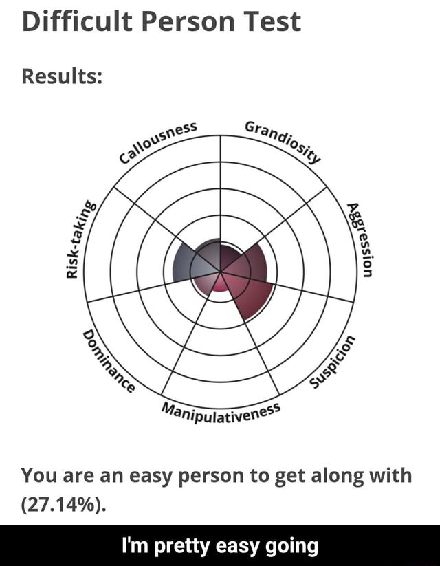 Difficult Person Test an Results You are an easy person to get along with 27.14%. I'm pretty easy going I'm pretty easy going memes