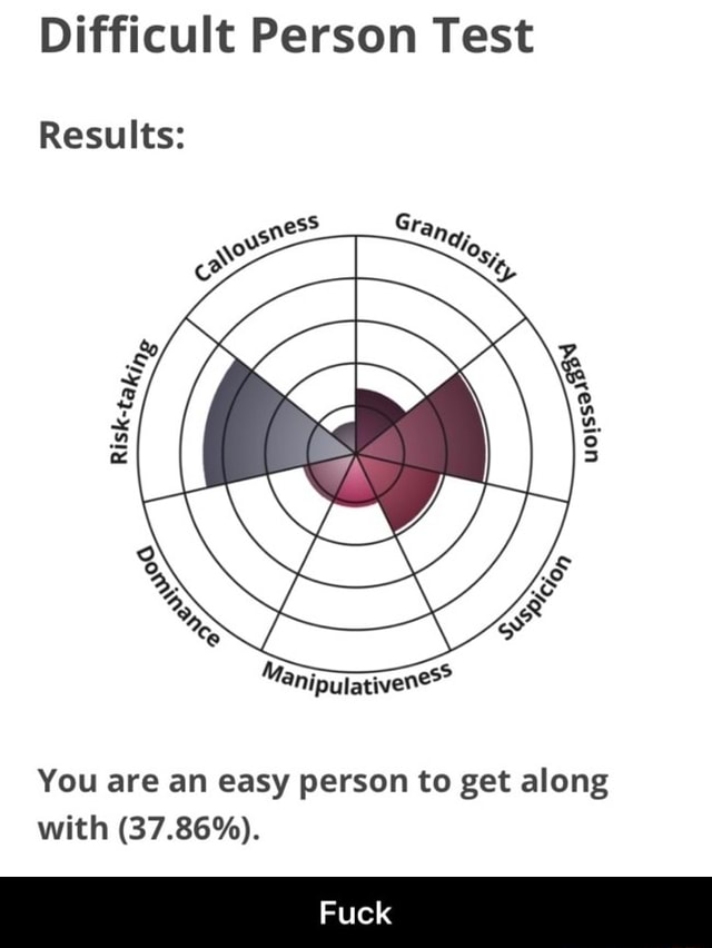 Difficult Person Test Results Manipal You are an easy person to get along with 37.86%. Fuck Fuck meme