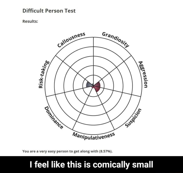 Difficult Person Test Results You are very easy person to get along with 8.57% . I feel like this is comically small  I feel like this is comically small meme